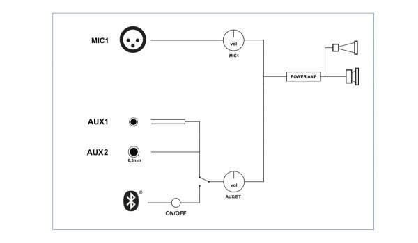 "STAGG RIOTBOX10 EU 10"" aktiver 2-weg LS, analog, Class A/B, mit Bluetooth Drahtlos-Technologie, 60 W"