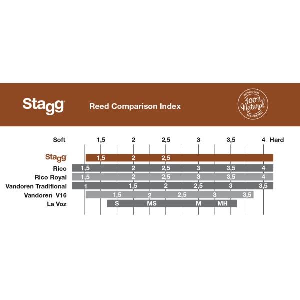 STAGG Box, 10 Rohrblätter für Klarinette, Stärke 2 mm RD-CL 2